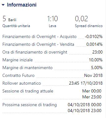 Indicazione dello spread dinamico su una piattaforma di trading