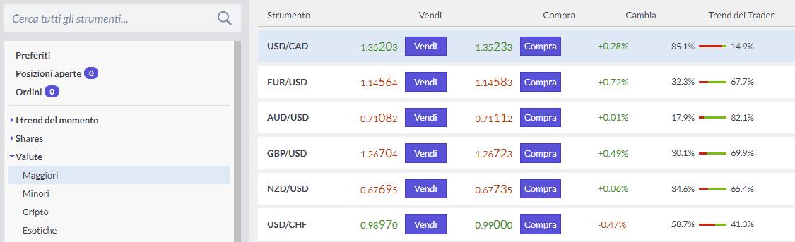Gli asset specifici della categoria Valute Maggiori del Forex