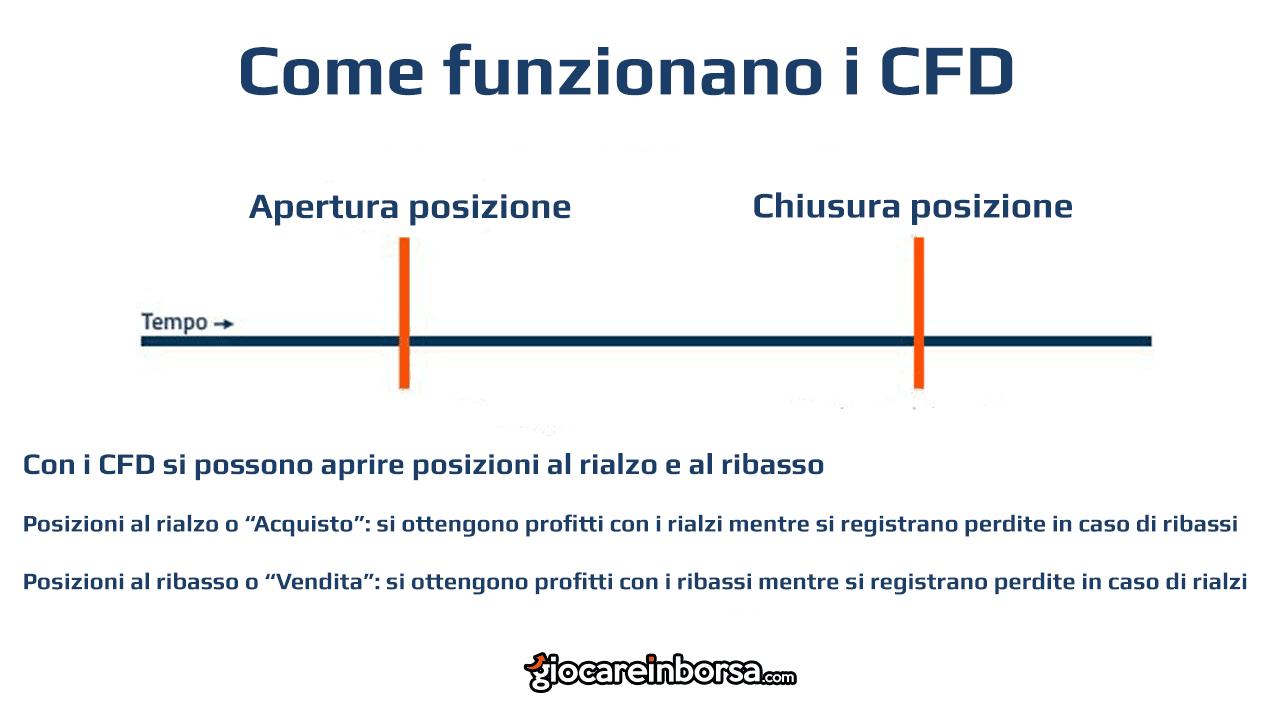 Come funzionano i CFD sul bitcoin