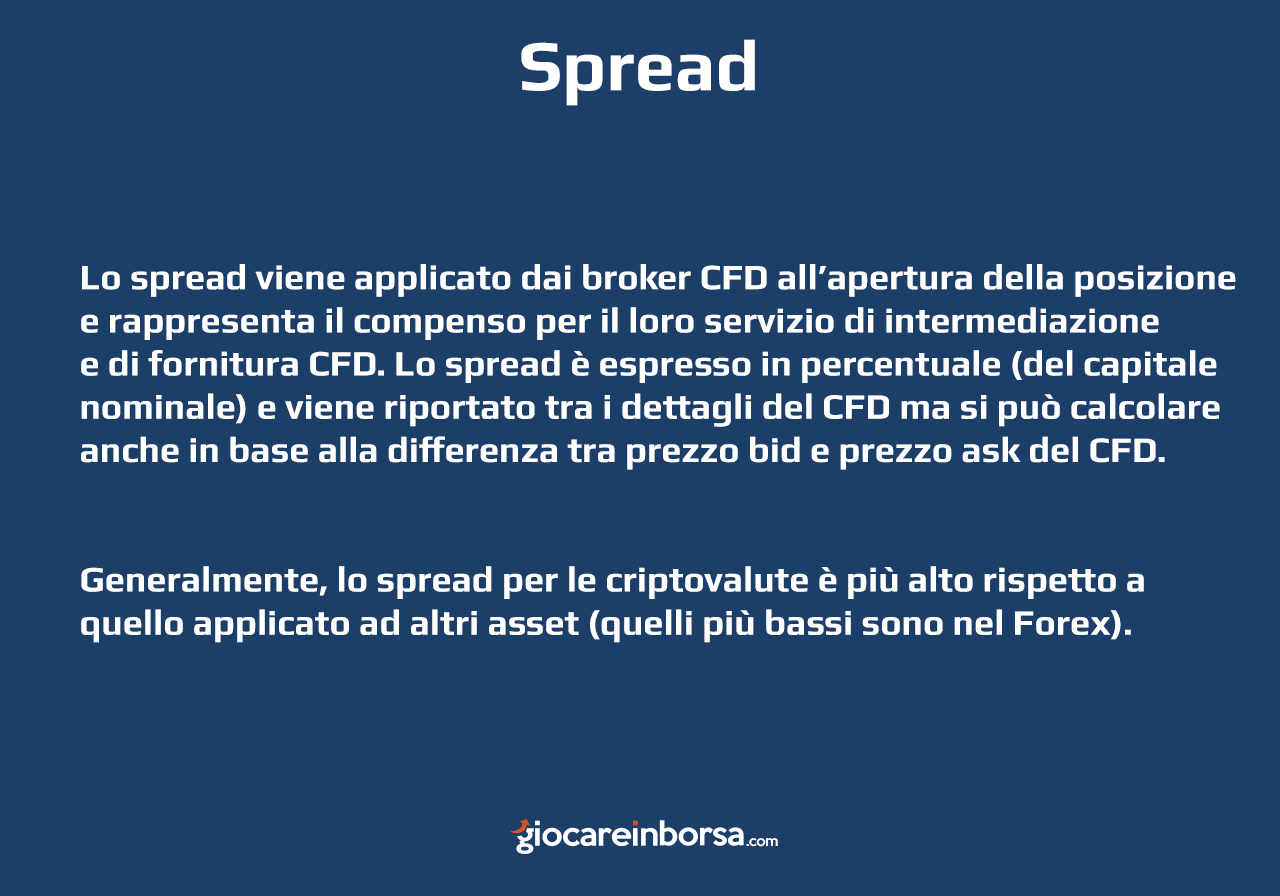 Cosa è lo spread nel trading bitcoin con CFD