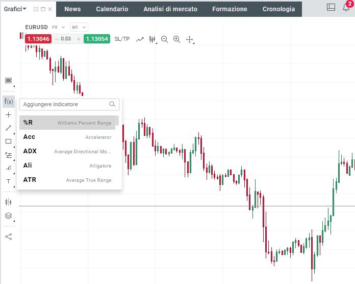 Come applicare gli indicatori sulla piattaforma di trading xtb