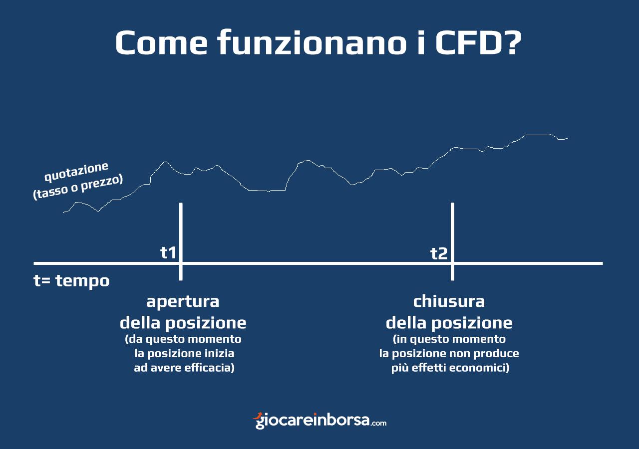 come funzionano i CFD da un punto di vista temporale