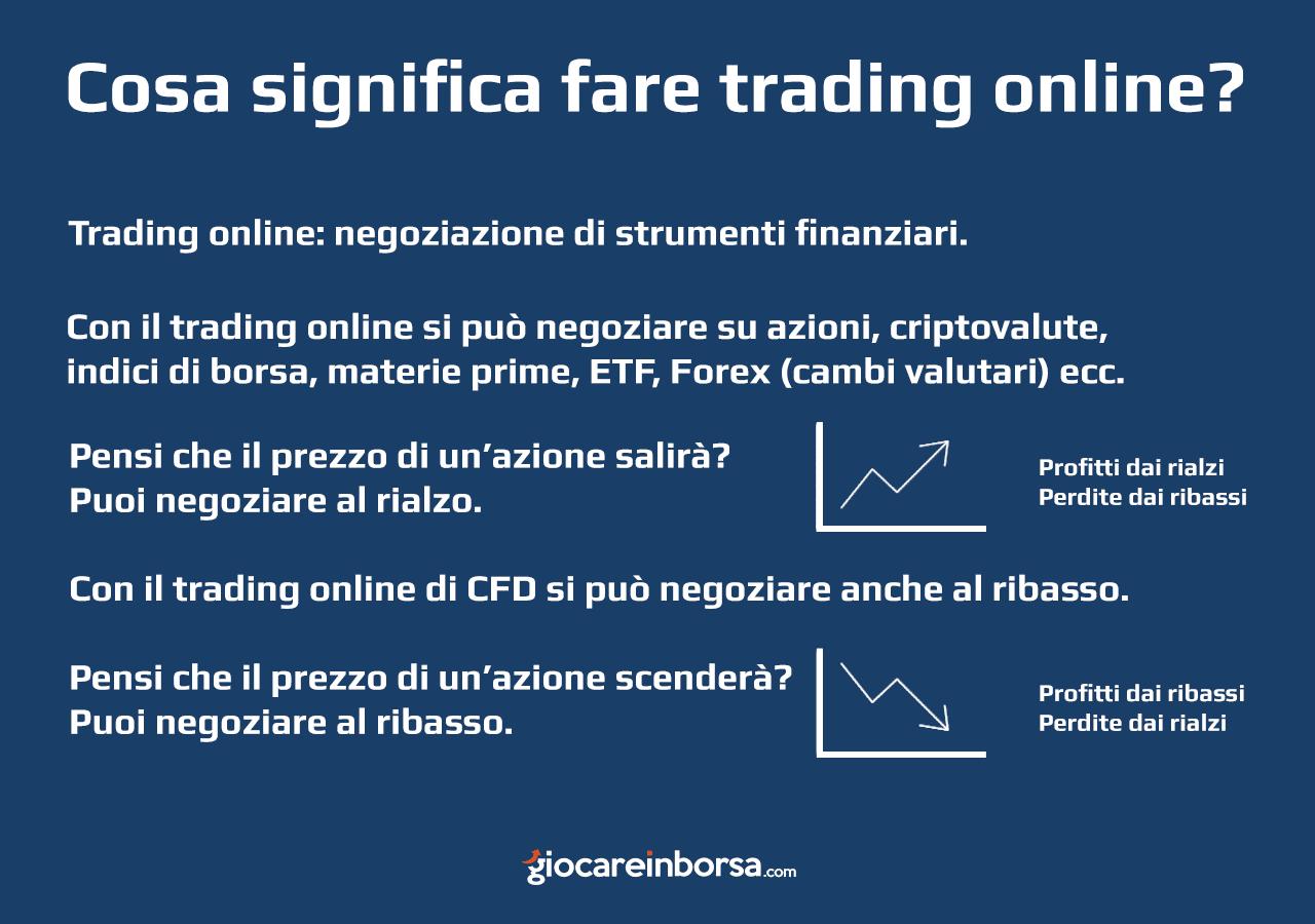 Cosa significa fare trading online