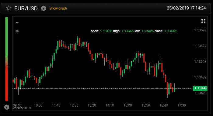 I grafico Forex per tenere sotto controllo i prezzi della borsa valutaria