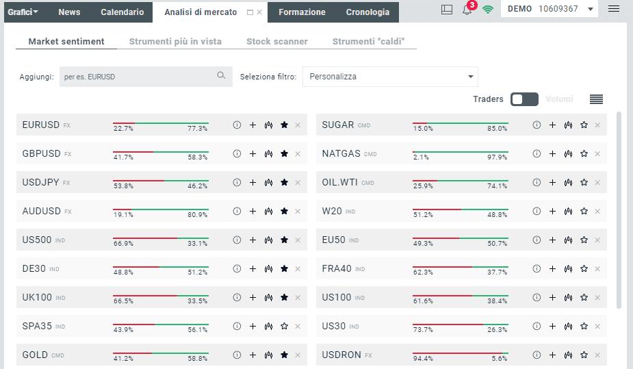 La finestra del market sentiment su XTB