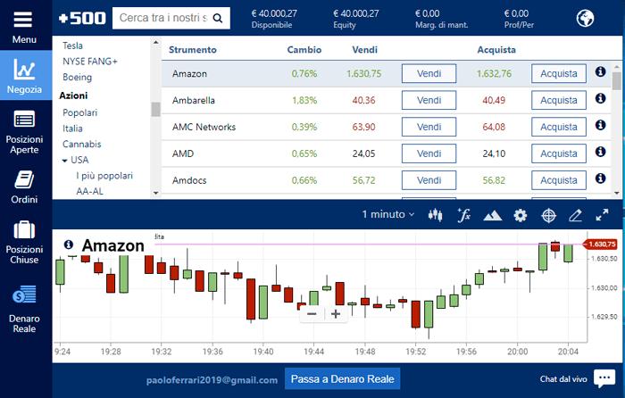 La piattaforma di trading in borsa Plus500