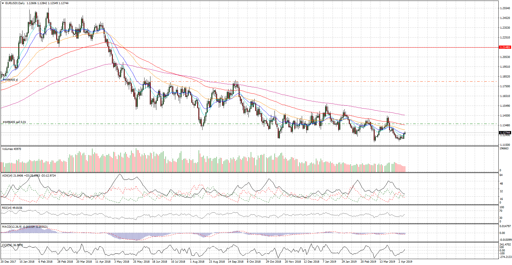 Cambio euro dollaro, analisi tecnica al 09 aprile 2019