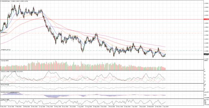 Cambio euro dollaro, nuovi minimi di periodo