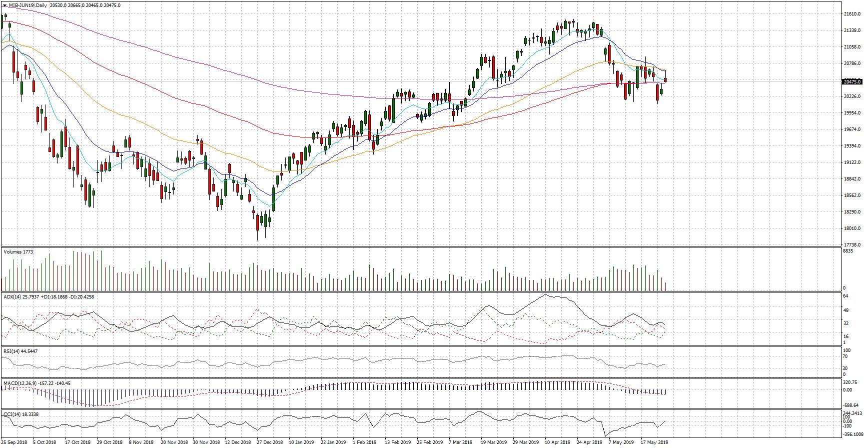Indice Ftse Mib, analisi dopo le europee