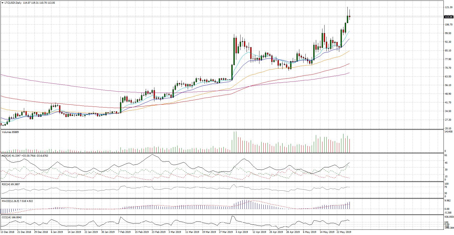 Cambio Litecoin Dollaro, quadro tecnico