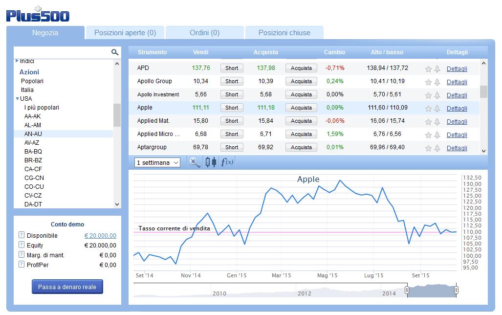 schermata iniziale della piattaforma plus500 con grafico