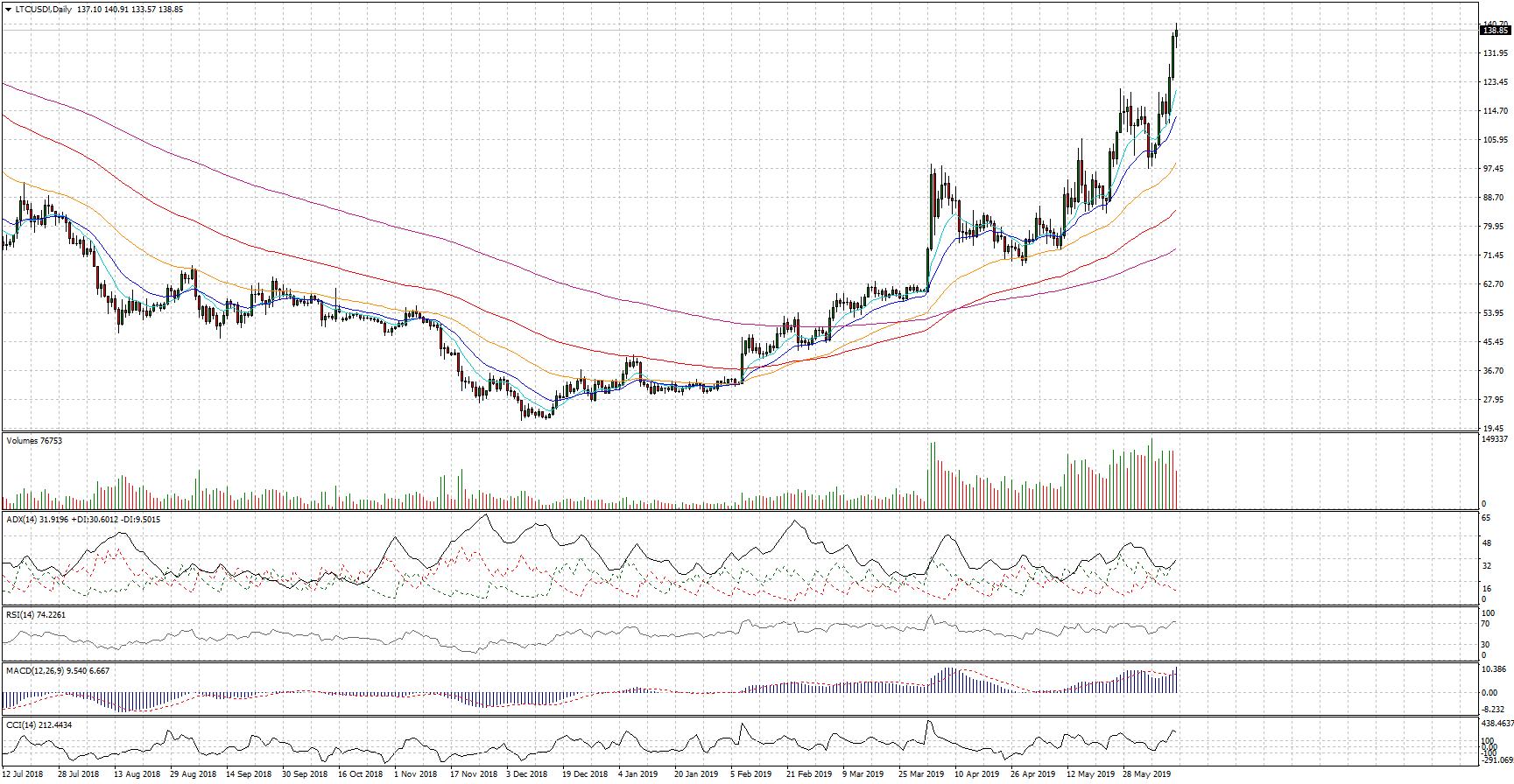 Cambio Litecoin Dollaro, siamo in gain!