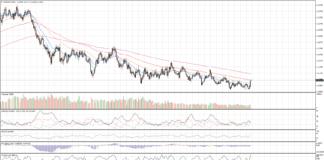 Cambio euro dollaro, come previsto