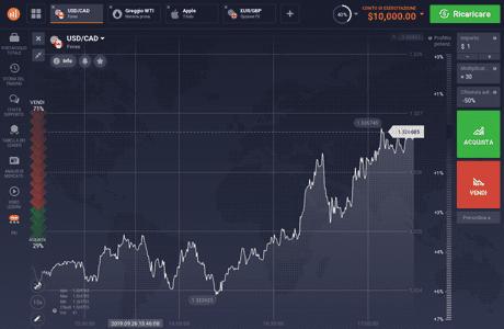Il grafico della piattaforma di trading IQ Option