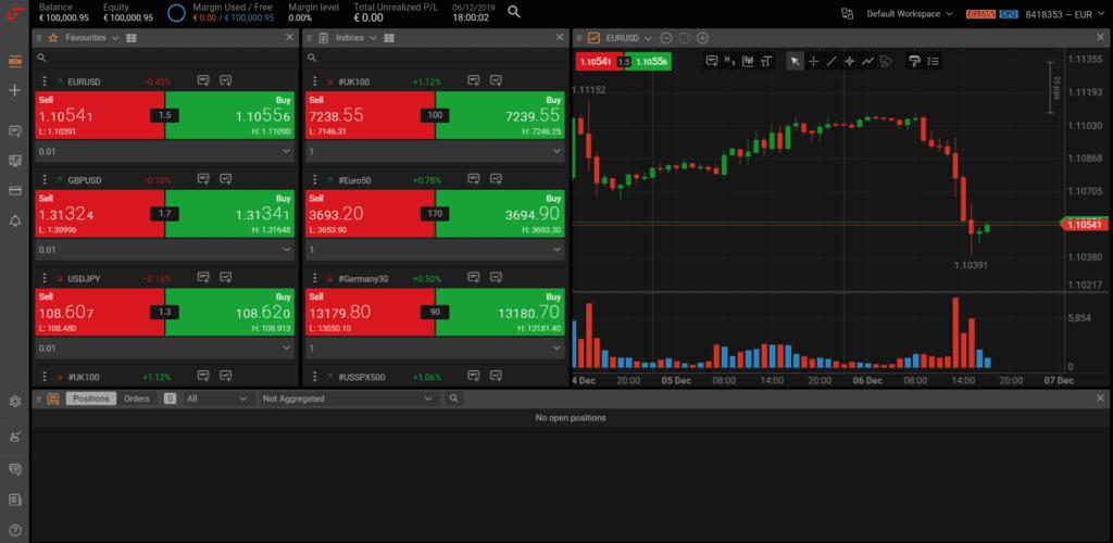 La piattaforma di trading FxPro Edge