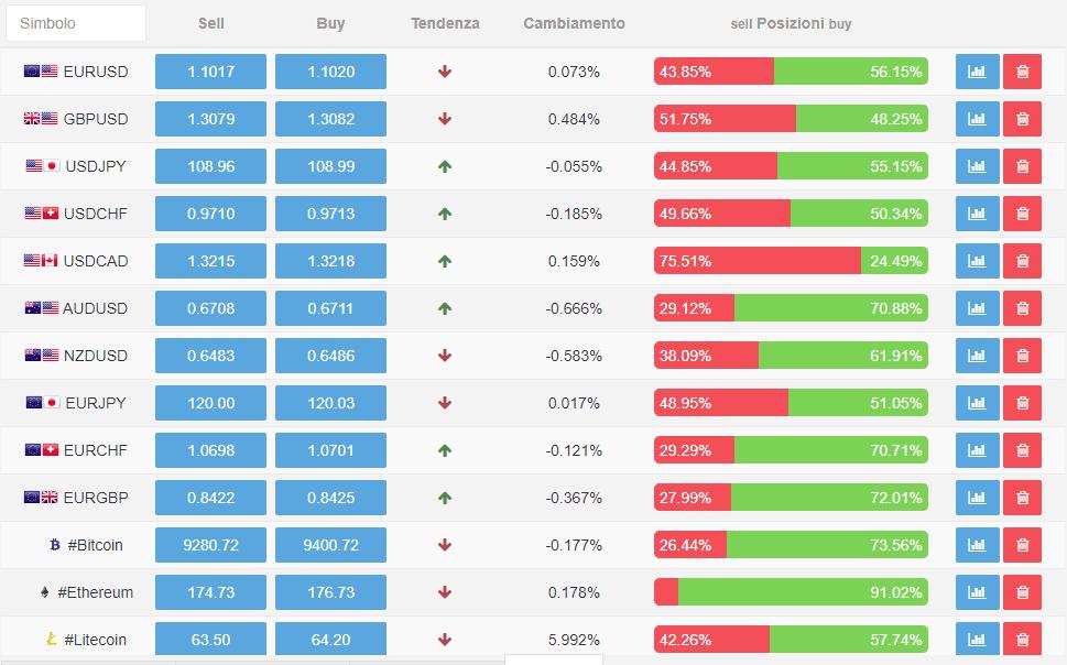 Gli asset negoziabili della piattaforma Instaforex