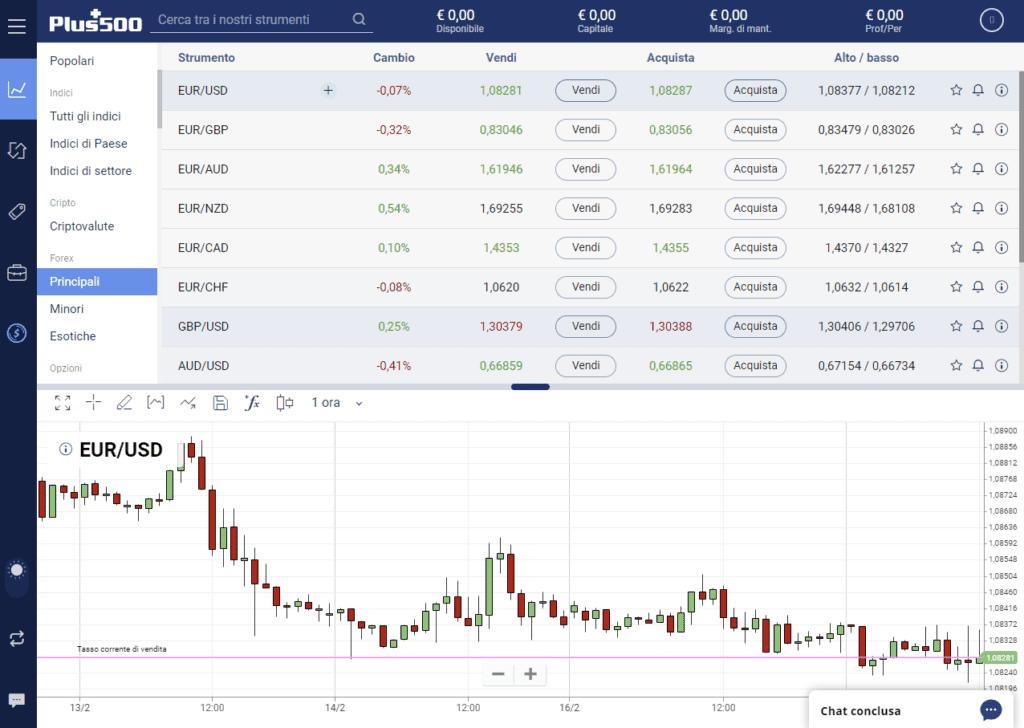 La piattaforma di trading Plus500