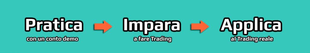 La piattaforma demo di trading consente di praticare senza rischi