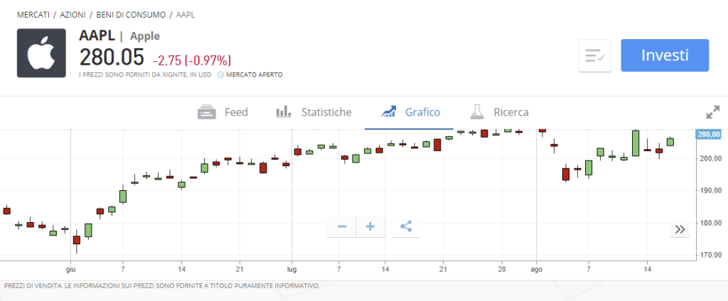 Come investire su azioni Apple con eToro