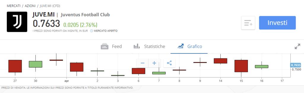Come fare trading su azioni Juventus con eToro