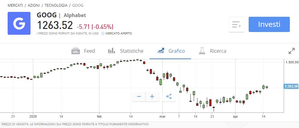 Come comprare azioni Google o fare trading online