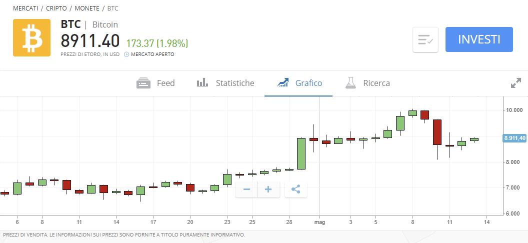 posso trasferire bitcoin a paypal