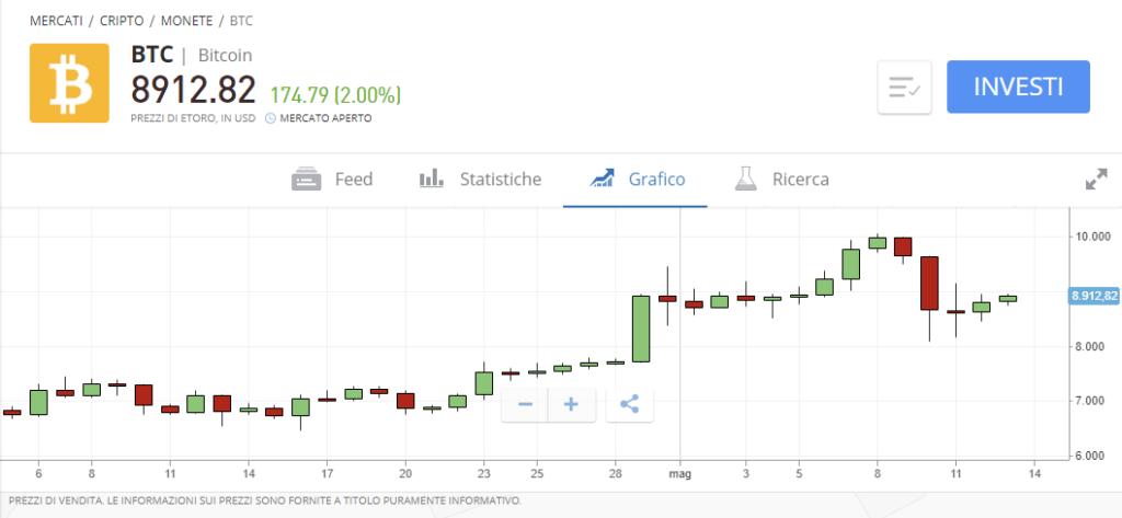 Comprare bitcoin con Postepay su eToro