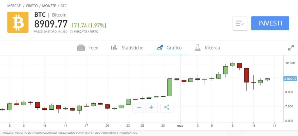 Come comprare bitcoin con Skrill su eToro