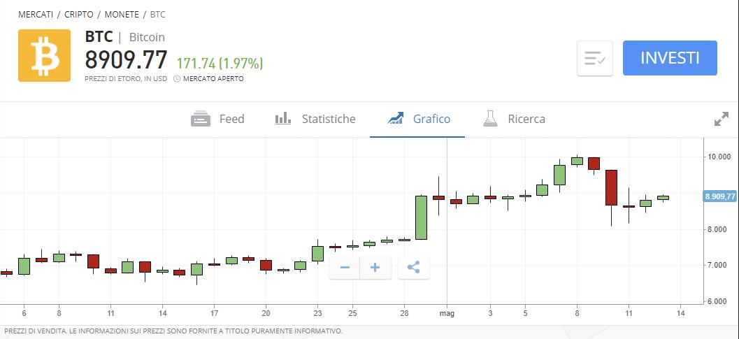 istruzioni bitcoin acquista vendi e margin trade bitcoin