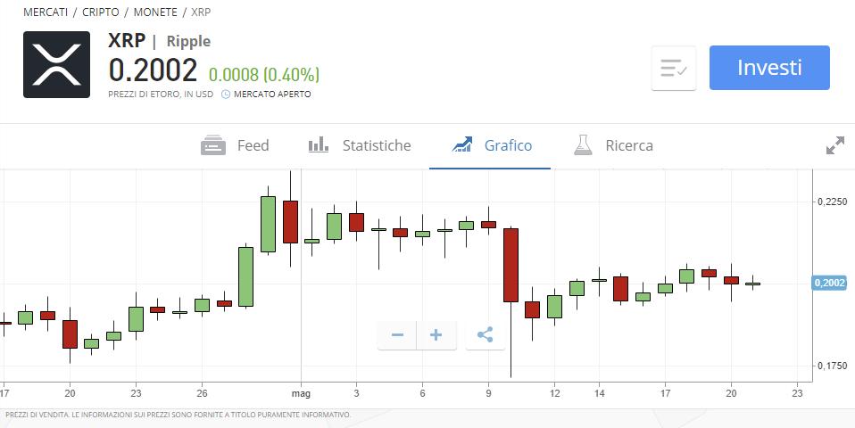 comprare ripple con euro