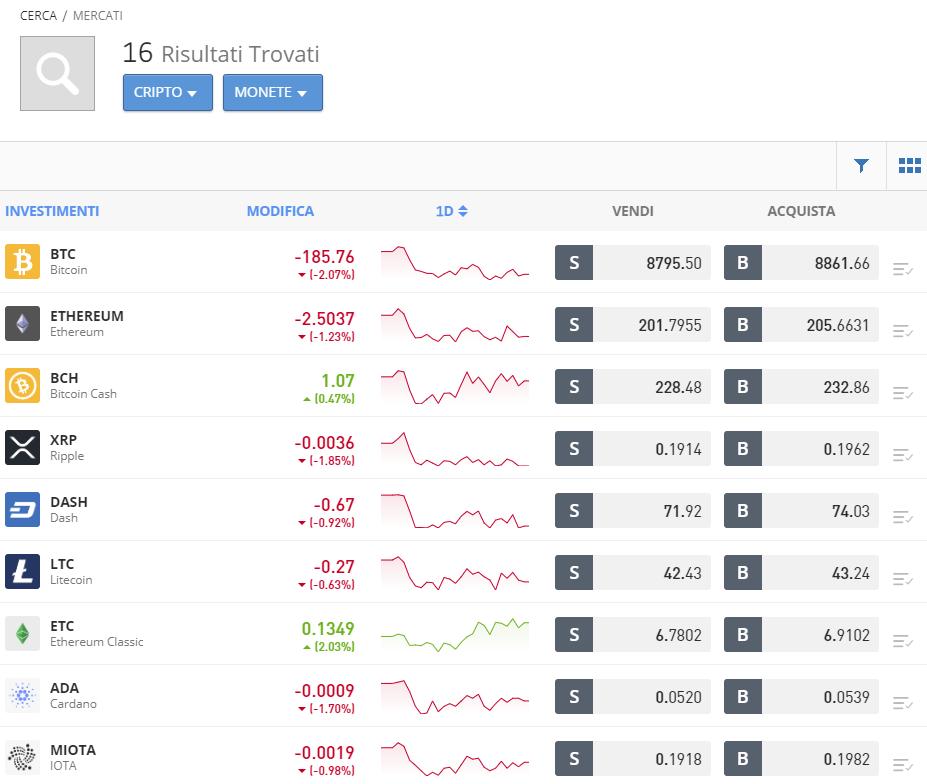 La lista delle criptovalute in cui trovare Bitcoin SV