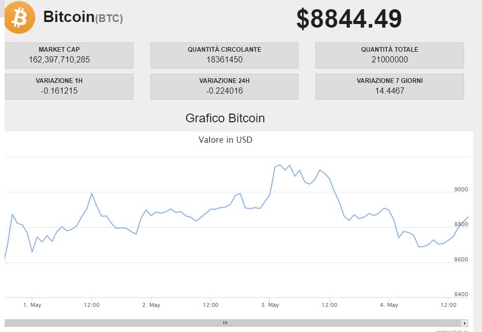 Il prezzo del bitcoin a inizio maggio 2020 prima dell'Halving