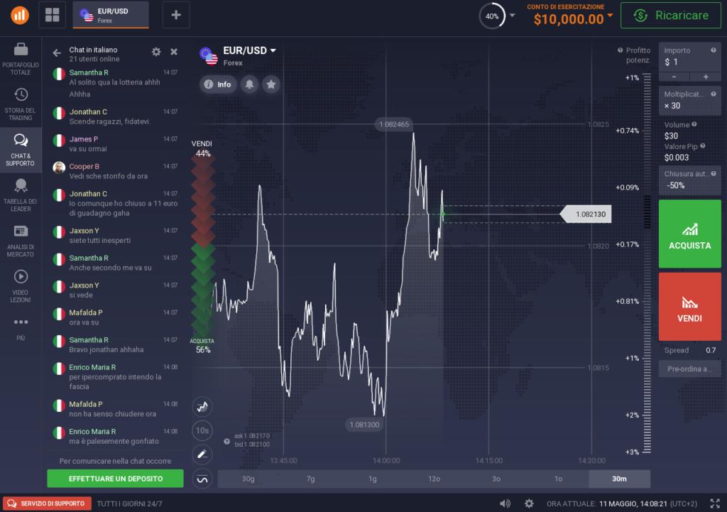 La piattaforma di trading online demo IQ Option