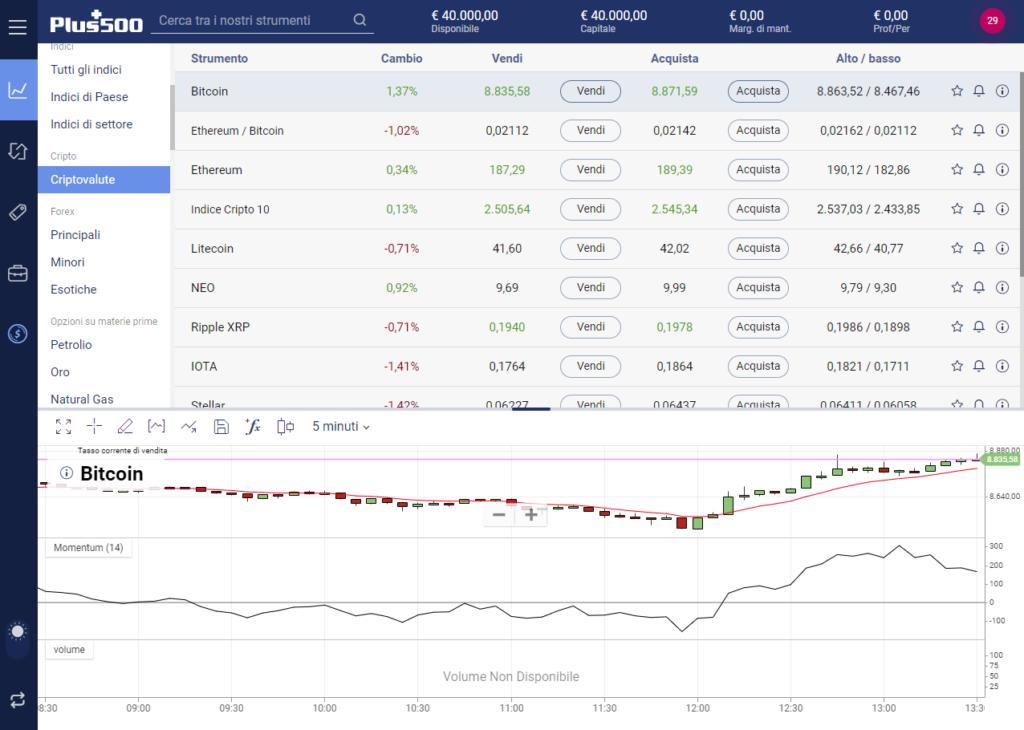 La piattaforma di trading online demo Plus500