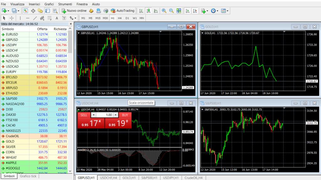 Una guida al trading online per iniziare da zero