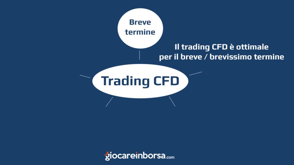 Il trading di CFD è ottimale per un investimento a breve termine