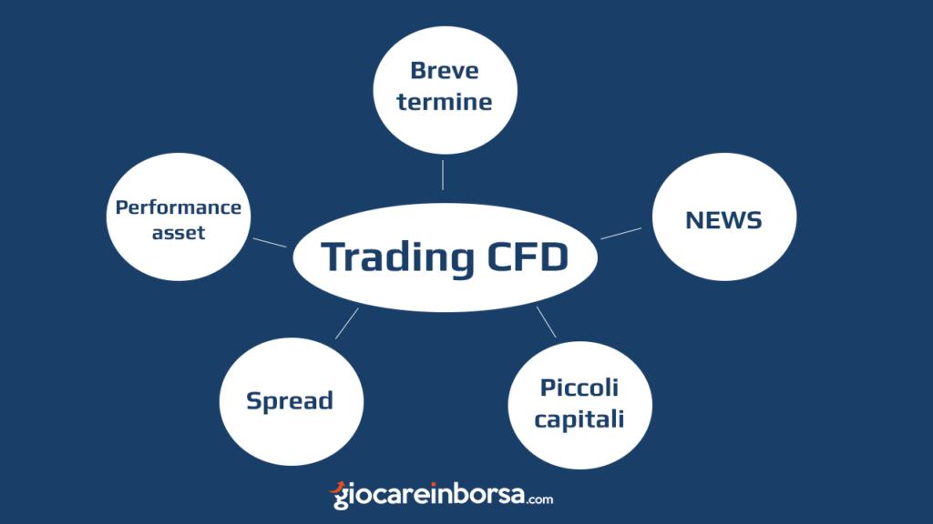 Gli aspetti da considerare nel trading cfd