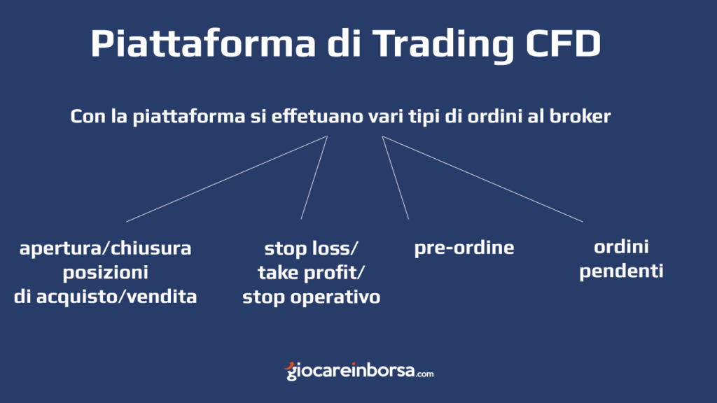 I diversi tipi di ordine che si possono dare alla piattaforma di trading CFD