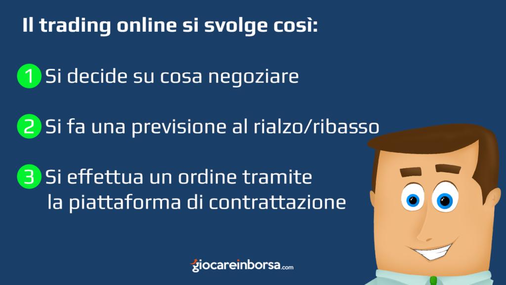 Come si svolge il trading online