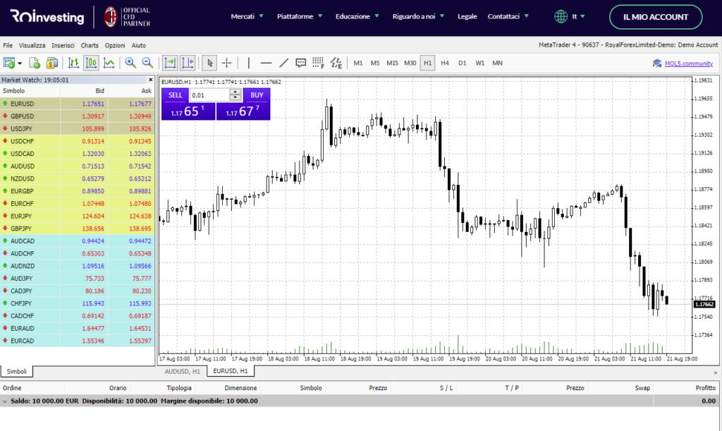 La piattaforma webtrader di ROInvesting