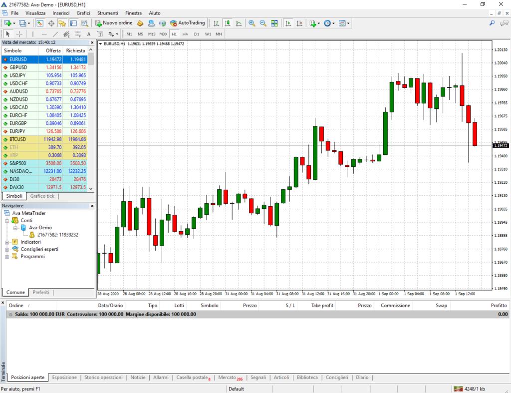 Esempio di trading con Metatrader 4