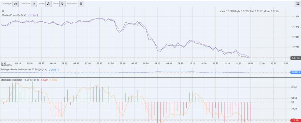 Analisi tecnica conferma segnali trading
