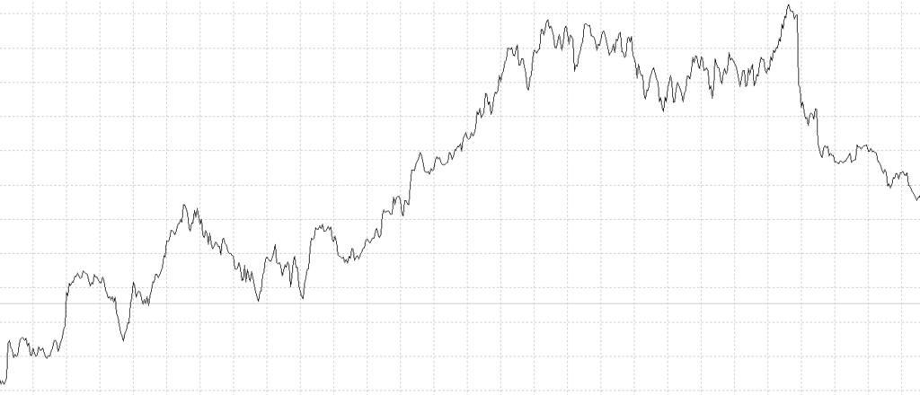 Grafico spread prezzi