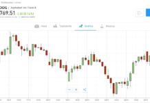 Cosa è il margin trading