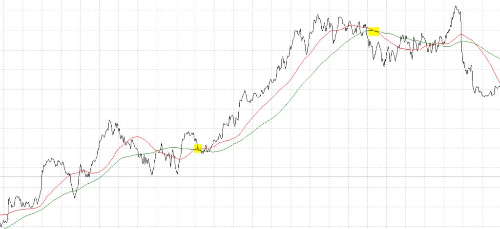 Incrocio delle medie mobili nello spread trading