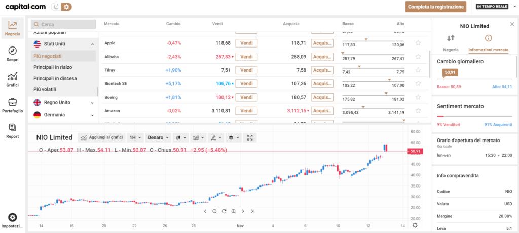 La piattaforma web capital com in chiaro