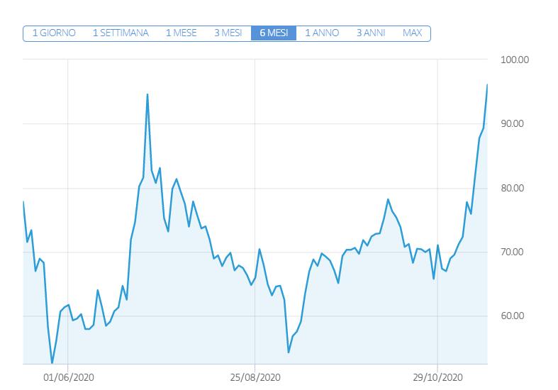 L'andamento del prezzo delle azioni Moderna