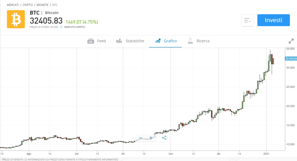 Migliori piattaforme per Bitcoin e criptovalute exchange e trading