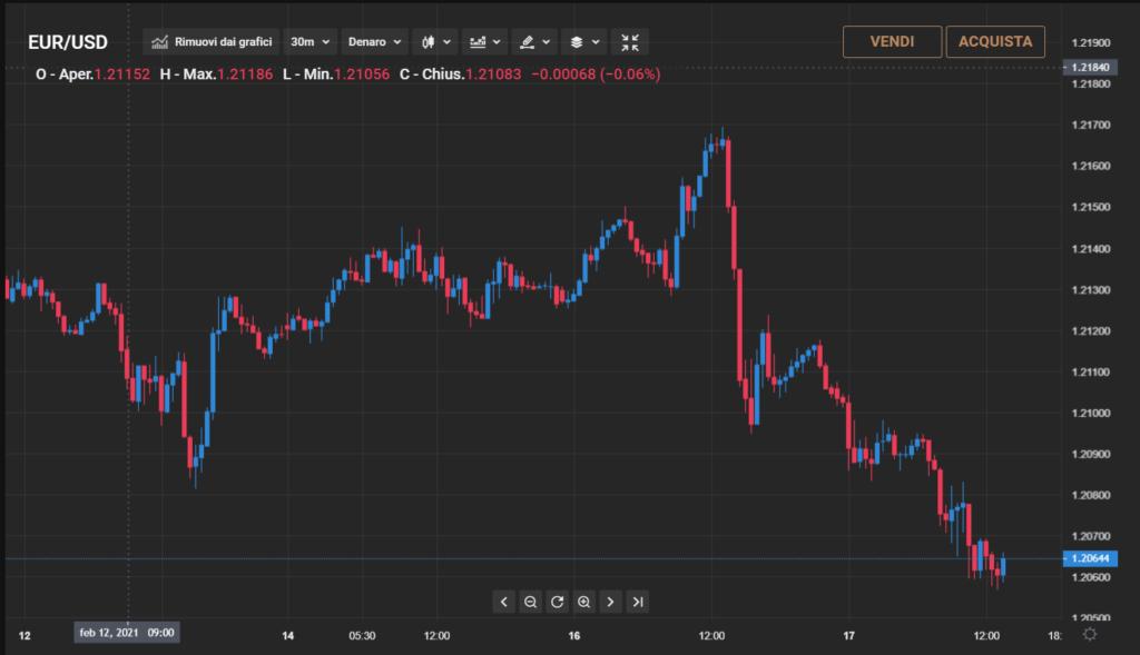 Grafico prezzi in tempo reale Capital.com