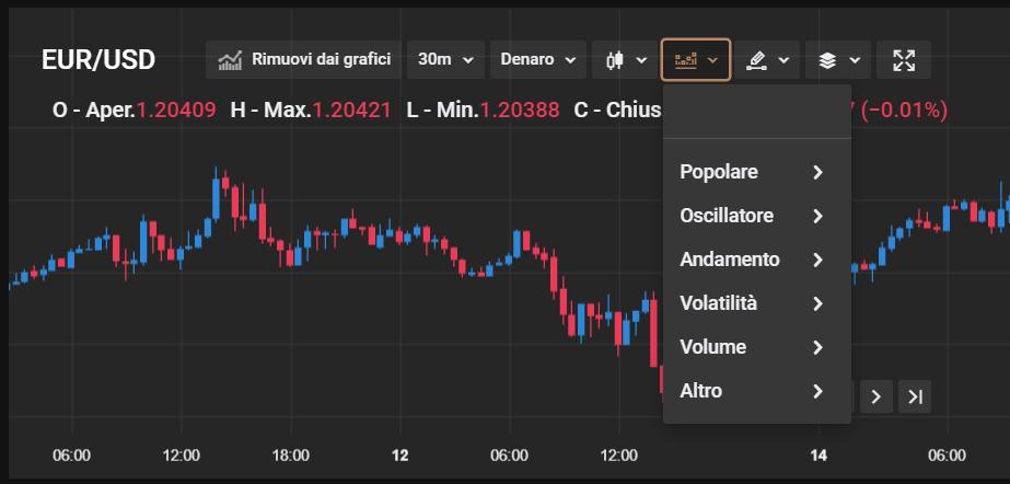 indicatori di capital com